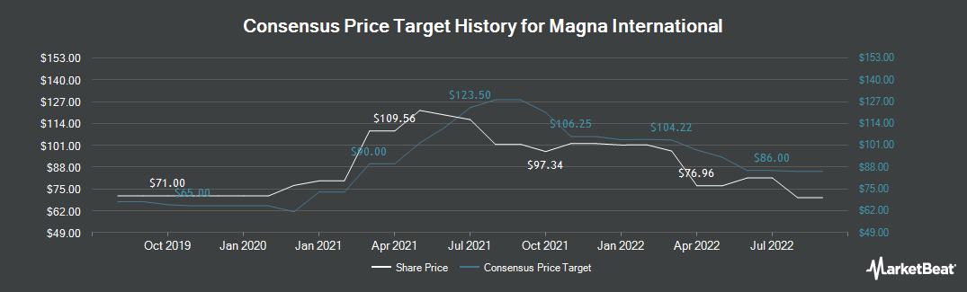 Price Target History for Magna International (TSE:MG)