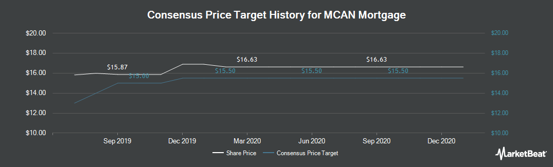 Price Target History for MCAN Mortgage (TSE:MKP)