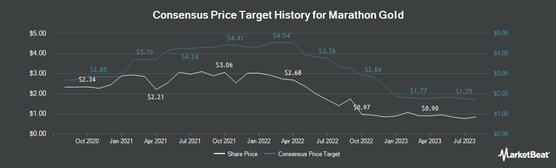 Price Target History for Marathon Gold (TSE:MOZ)
