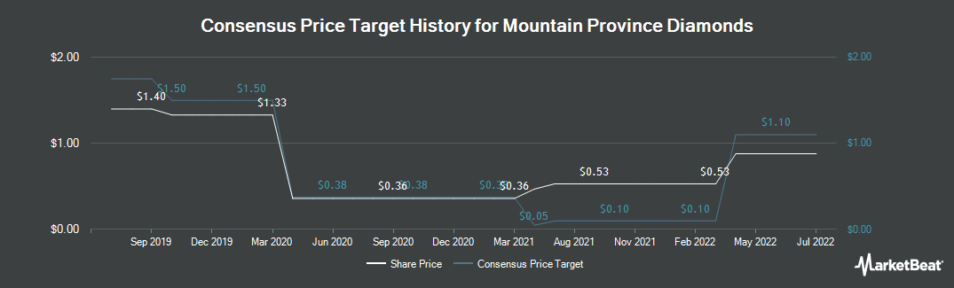Price Target History for Mountain Province Diamonds (TSE:MPVD)