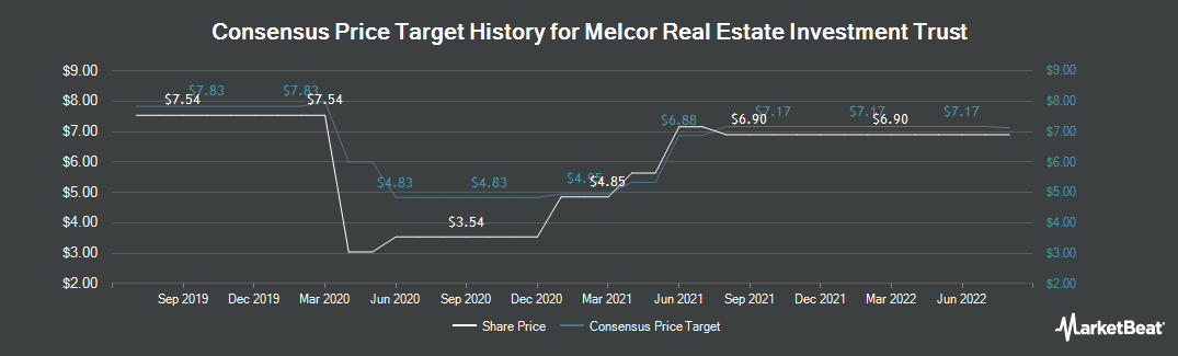 Price Target History for Melcor Real Estate Investment Trust (TSE:MR.UN)