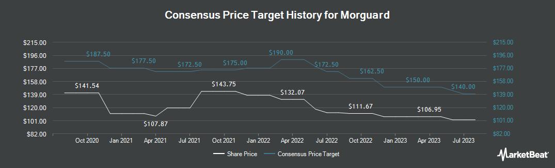 Price Target History for Morguard (TSE:MRC)