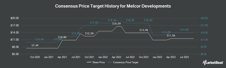Price Target History for Melcor Developments (TSE:MRD)