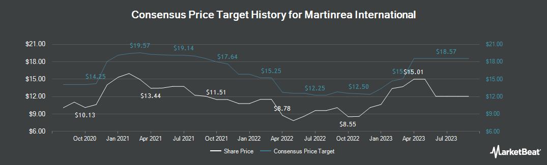 Price Target History for Martinrea International (TSE:MRE)