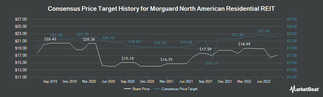 Price Target History for Morguard North American Residential REIT (TSE:MRG.UN)