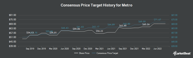 Price Target History for Metro (TSE:MRU)