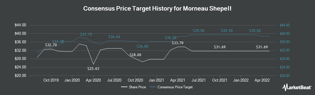 Price Target History for Morneau Shepell (TSE:MSI)