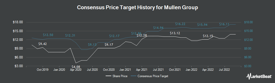 Price Target History for Mullen Group (TSE:MTL)