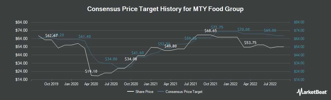 Price Target History for MTY Food Group (TSE:MTY)
