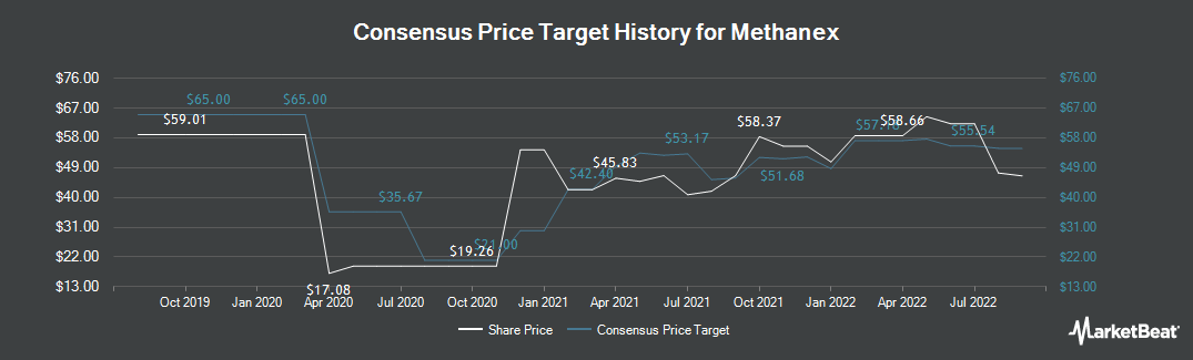 Price Target History for Methanex (TSE:MX)