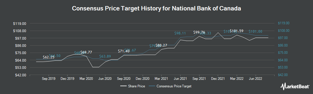 Price Target History for National Bank of Canada (TSE:NA)