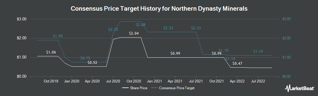 Price Target History for Northern Dynasty Minerals (TSE:NDM)