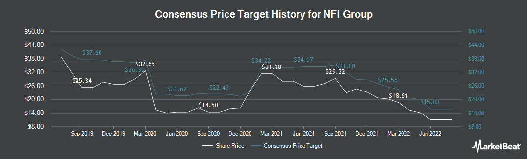 Price Target History for New Flyer Industries (TSE:NFI)