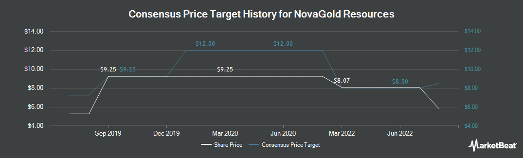 Price Target History for NovaGold Resources (TSE:NG)