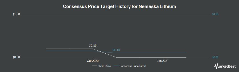 Price Target History for Nemaska Lithium (TSE:NMX)