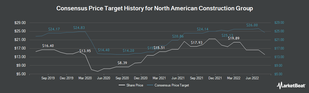 Price Target History for North American Energy Partners (TSE:NOA)