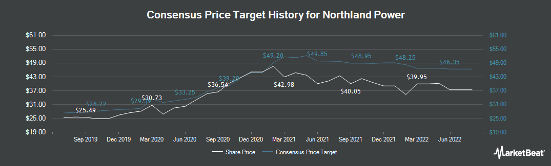 Price Target History for Northland Power (TSE:NPI)