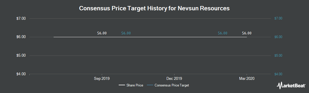 Price Target History for Nevsun Resources (TSE:NSU)