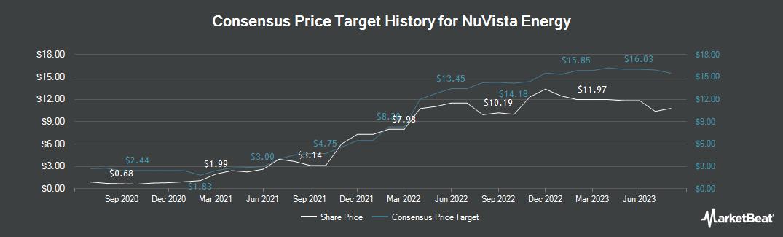 Price Target History for Nuvista Energy (TSE:NVA)