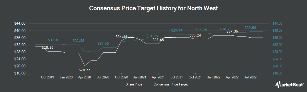 Price Target History for North West (TSE:NWC)
