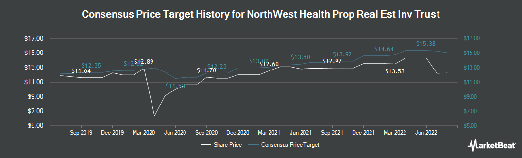 Price Target History for NorthWest Health Prop Real Est Inv Trust (TSE:NWH.UN)