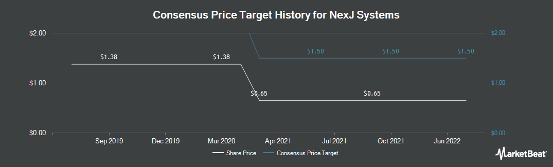 Price Target History for NexJ Systems (TSE:NXJ)