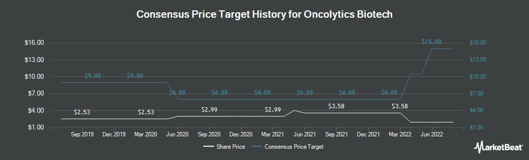 Price Target History for Oncolytics Biotech (TSE:ONC)