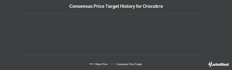 Price Target History for Orocobre Ltd (TSE:ORL)