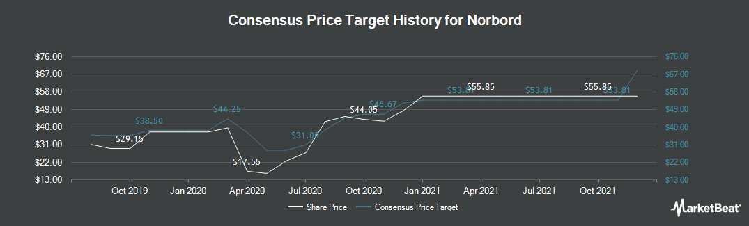 Price Target History for Norbord (TSE:OSB)
