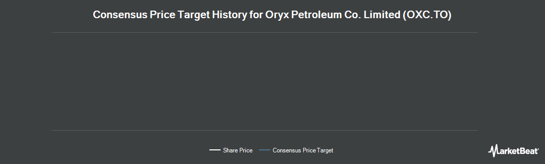 Price Target History for Oryx Petroleum (TSE:OXC)