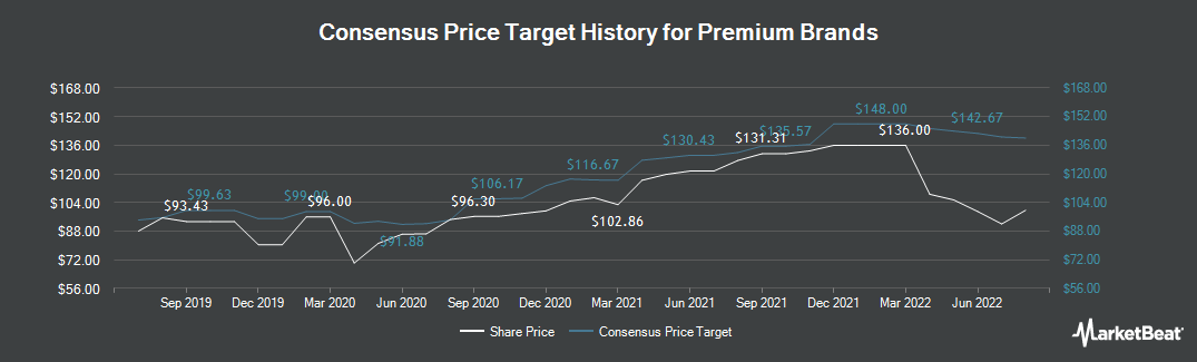 Price Target History for Premium Brands (TSE:PBH)