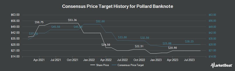 Price Target History for Pollard Banknote (TSE:PBL)
