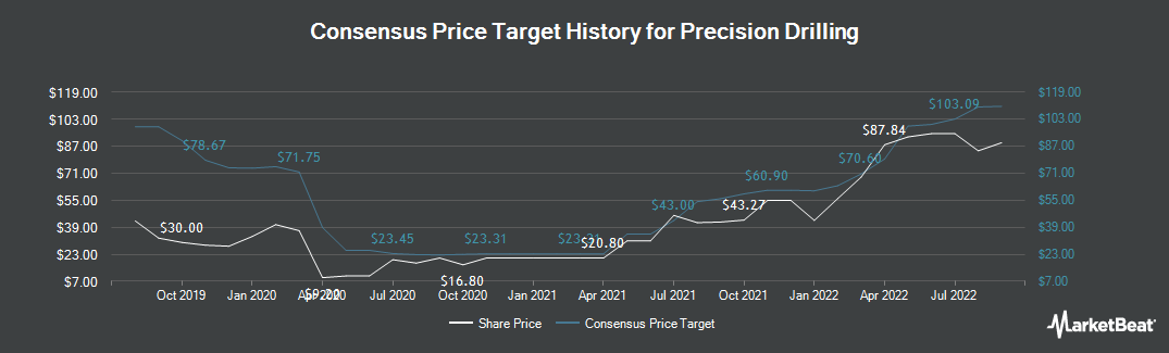 Price Target History for Precision Drilling (TSE:PD)