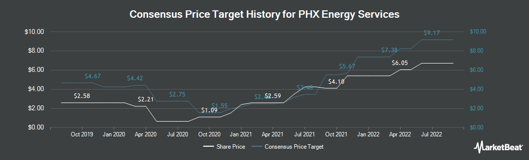 Price Target History for PHX Energy Services (TSE:PHX)