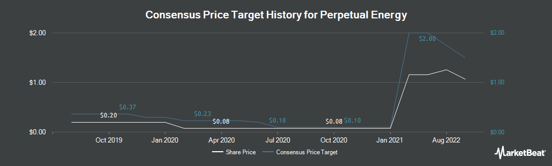 Price Target History for Perpetual Energy (TSE:PMT)