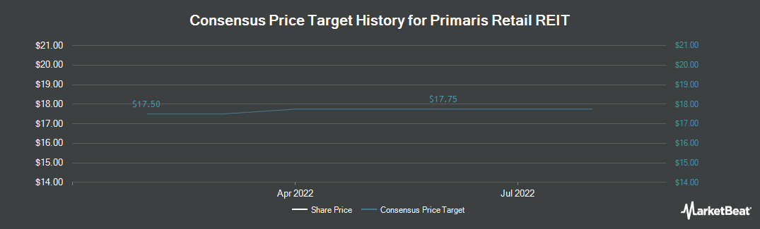 Price Target History for Primaris Retail REIT (TSE:PMZ.UN)
