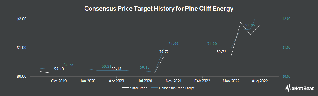 Price Target History for Pine Cliff Energy (TSE:PNE)