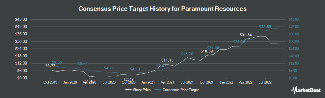 Price Target History for Paramount Resources (TSE:POU)