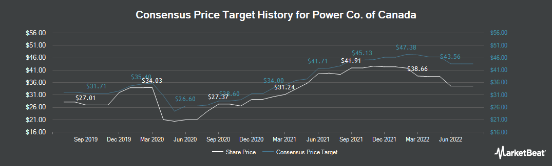 Price Target History for Power Co. of Canada (TSE:POW)