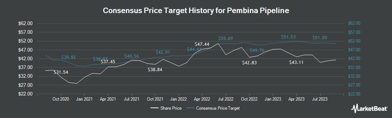Price Target History for Pembina Pipeline (TSE:PPL)