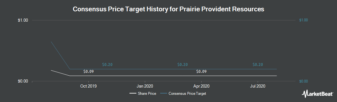 Price Target History for Prairie Provident Resources (TSE:PPR)