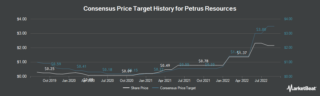 Price Target History for Petrus Resources (TSE:PRQ)