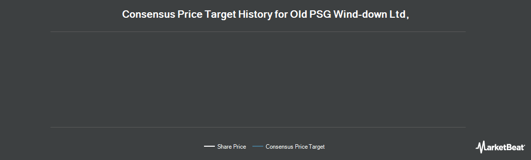 Price Target History for Performance Sports Group (TSE:PSG)