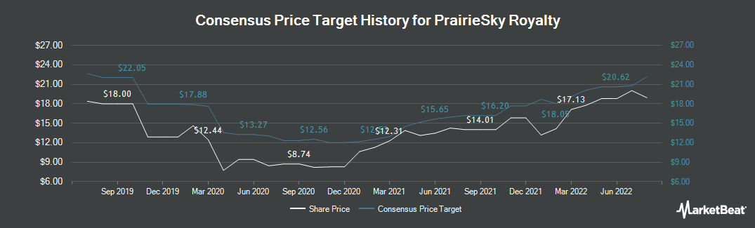 Price Target History for PrairieSky Royalty Ltd (TSE:PSK)
