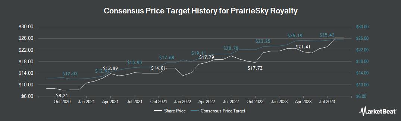 Price Target History for PrairieSky Royalty (TSE:PSK)