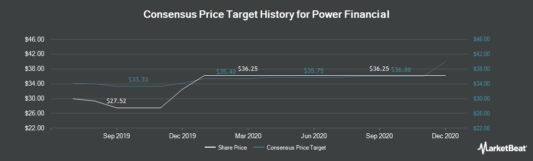 Price Target History for Power Financial Corp (TSE:PWF)