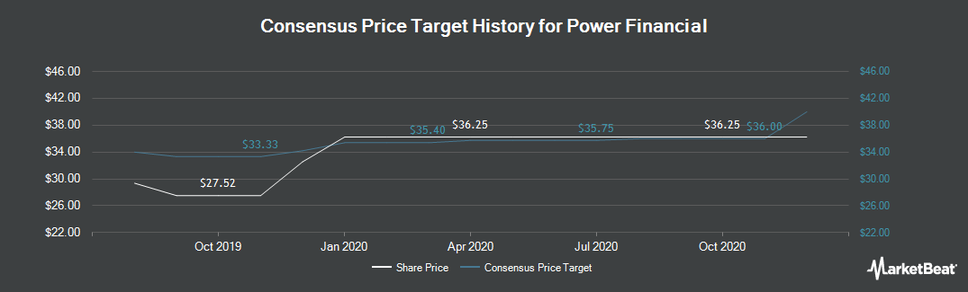 Price Target History for Power Financial (TSE:PWF)
