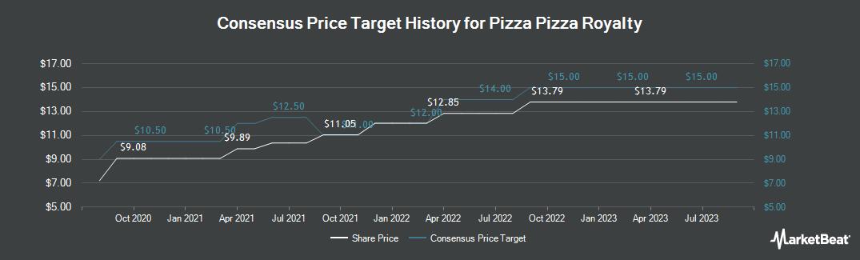 Price Target History for Pizza Pizza Royalty Corp (TSE:PZA)