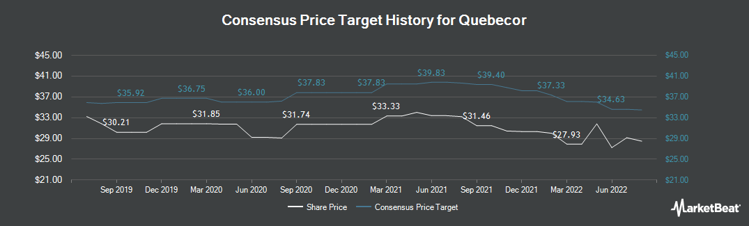 Price Target History for Quebecor (TSE:QBR.B)