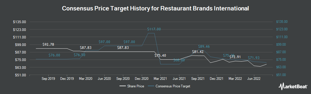 Price Target History for Restaurant Brands International (TSE:QSR)